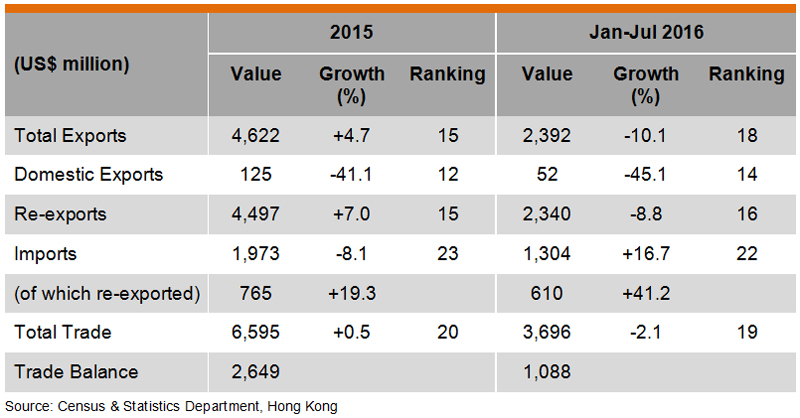 Table: Hong Kong Trade with Australia