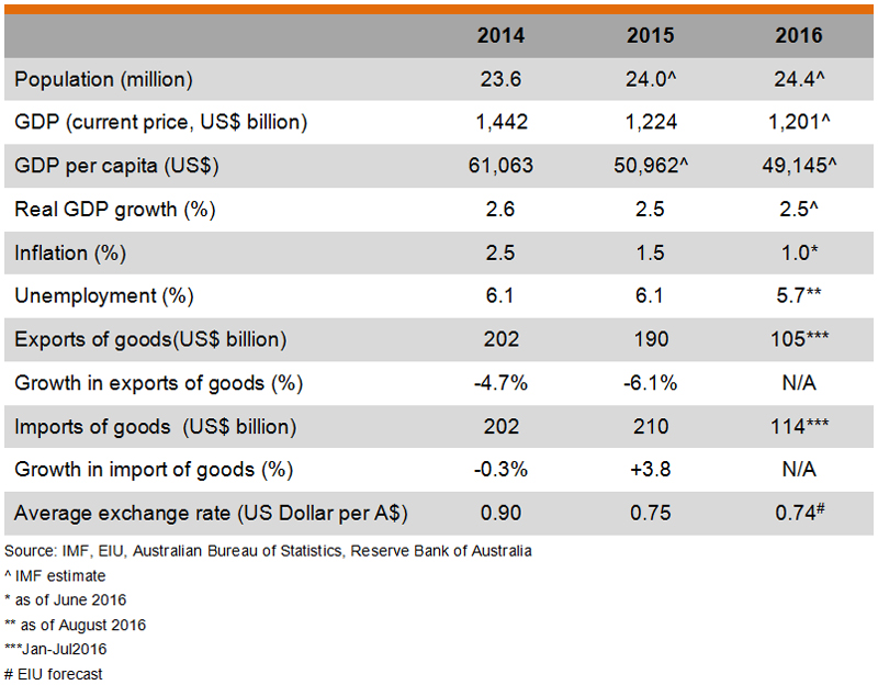 Table: Major Economic Indicators of Australia