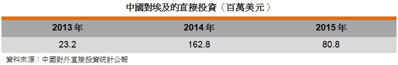 表: 中国对埃及的直接投资