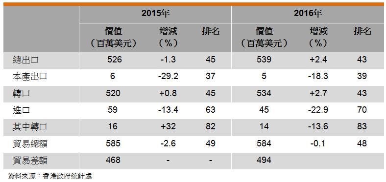 表: 香港与埃及的贸易