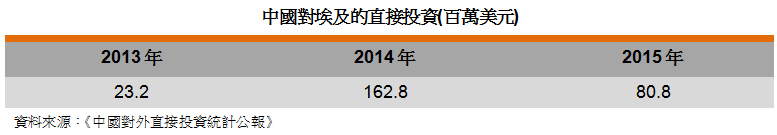表: 中国对埃及的直接投资(百万美元)