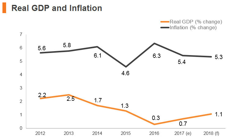 Graph: South Africa real GDP and inflation