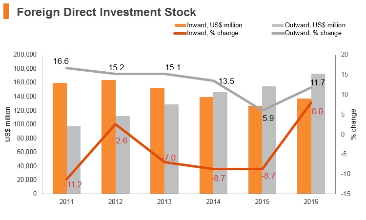 Graph: South Africa FDI stock