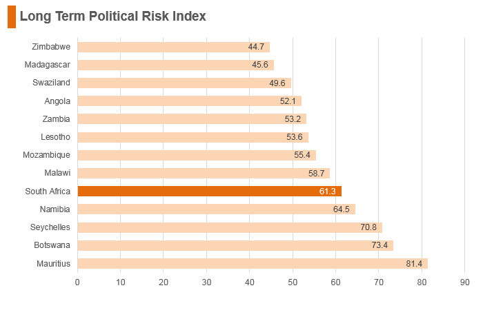 Graph: South Africa long term political risk index