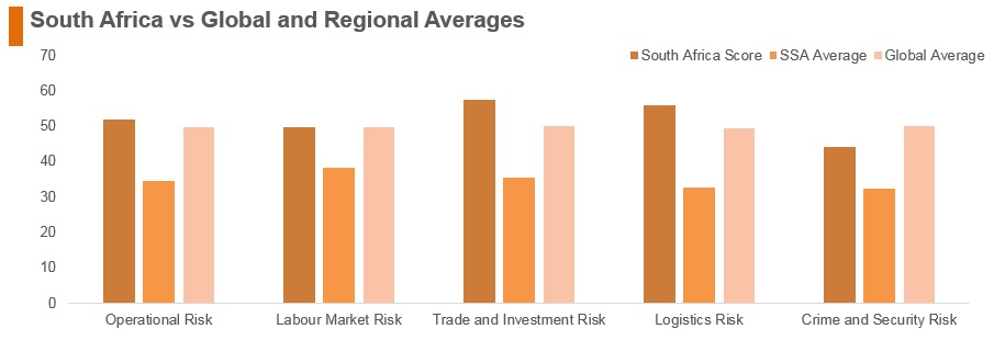 Graph: South Africa vs global and regional averages