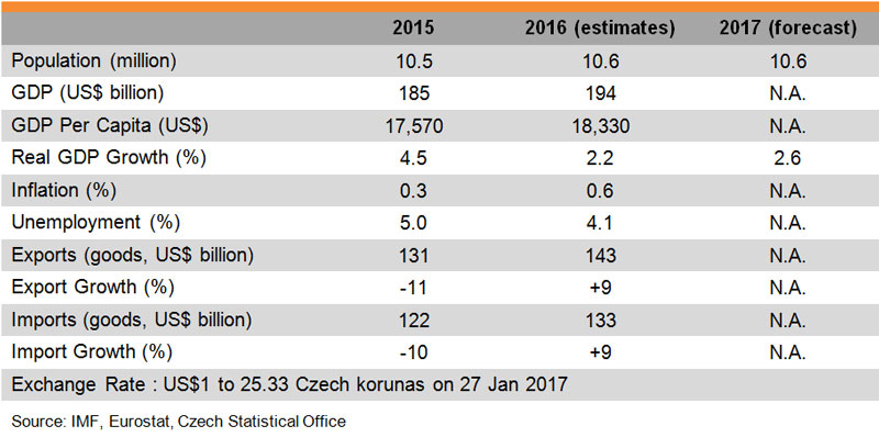 Table: Major Economic Indicators (Czech Republic)