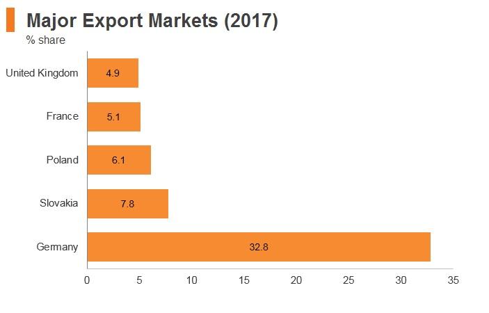 Graph: Czech Republic major export markets (2017)