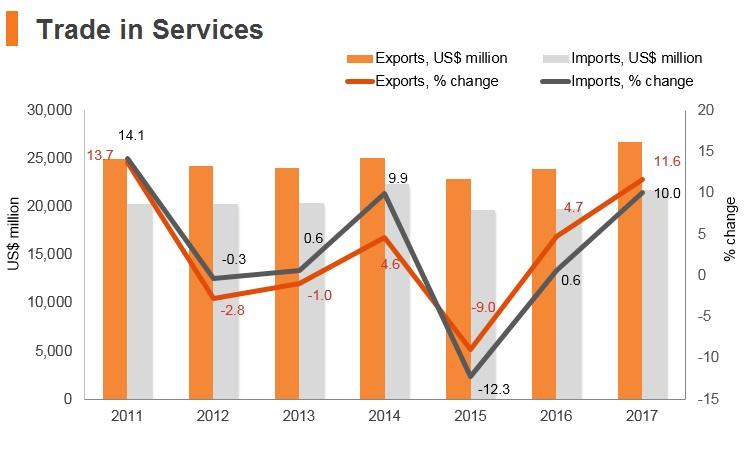 Graph: Czech Republic trade in services