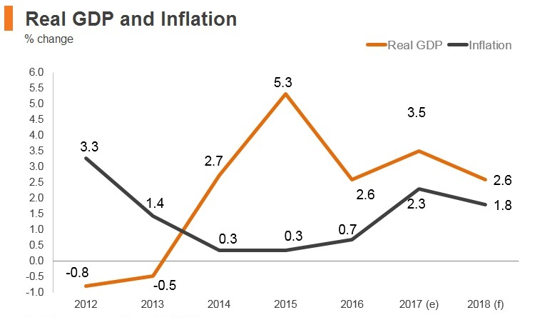 Graph: Czech Republic real GDP and inflation