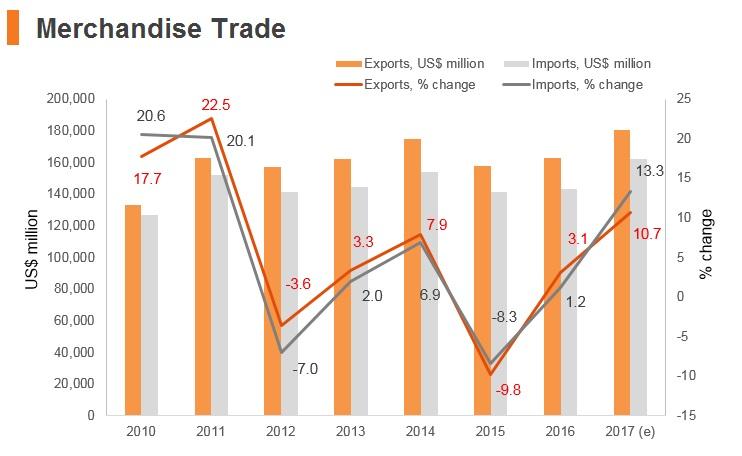 Graph: Czech Republic merchandise trade