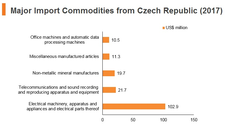 Graph: Major import commodities from Czech Republic (2017)