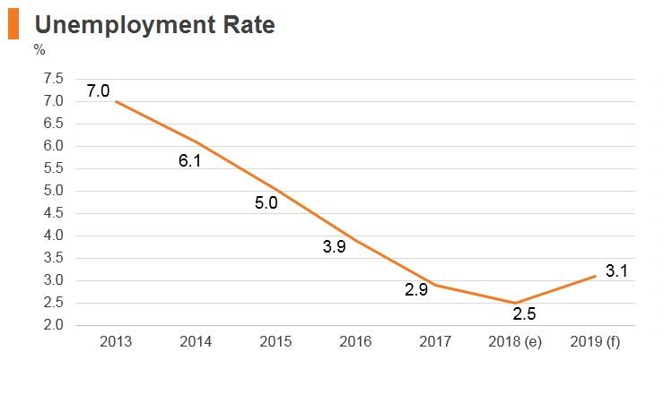 Graph: Czech Republic unemployment rate