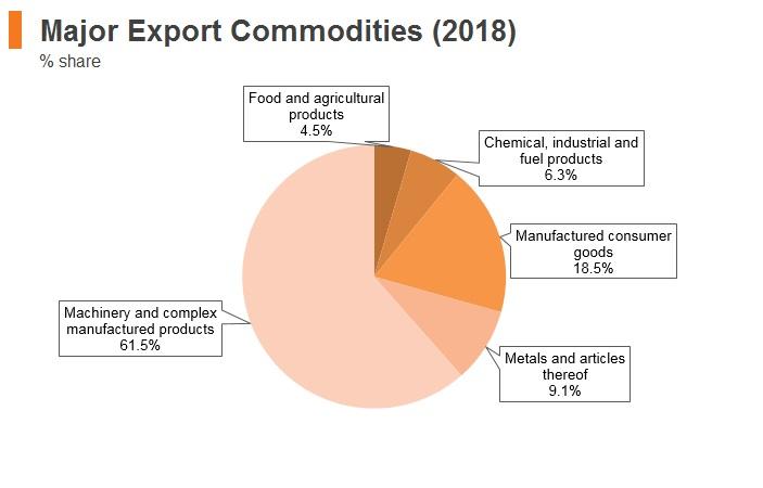 Graph: Czech Republic major export commodities (2018)