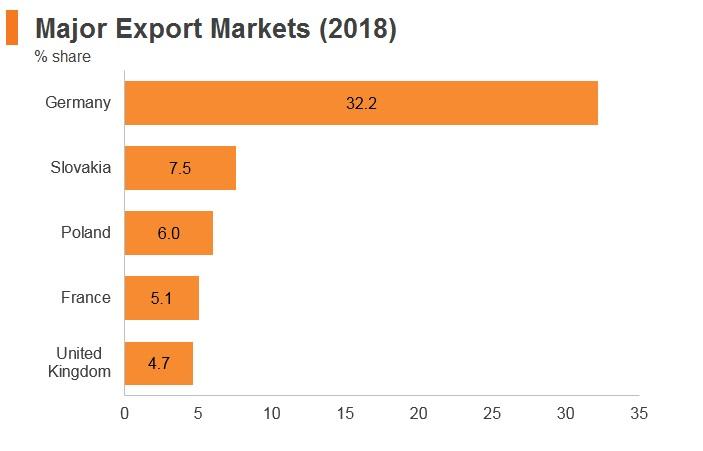 Graph: Czech Republic major export markets (2018)