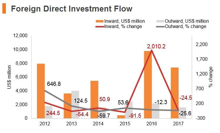 Graph: Czech Republic FDI flow