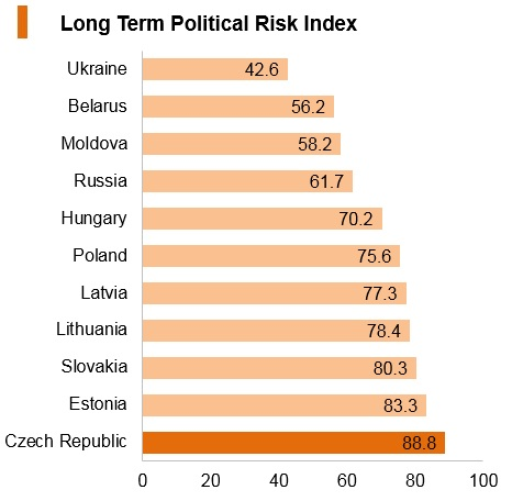 Graph: Czech Republic long term political risk index