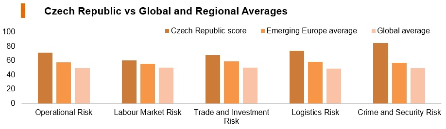 Graph: Czech Republic vs global and regional averages