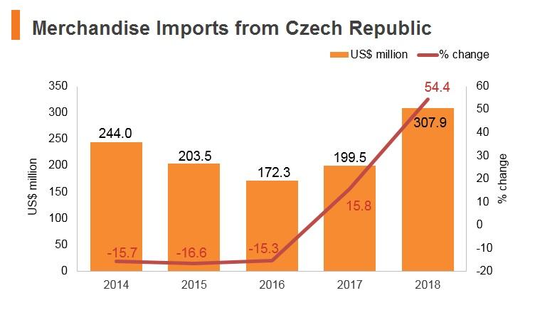 Graph: Merchandise imports from Czech Republic