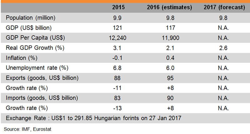 Table: Major Economic Indicators (Hungary)