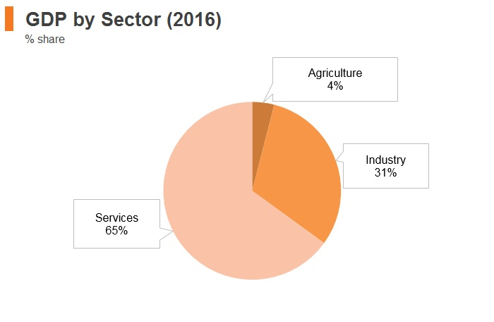 Graph: Hungary GDP by sector (2016)