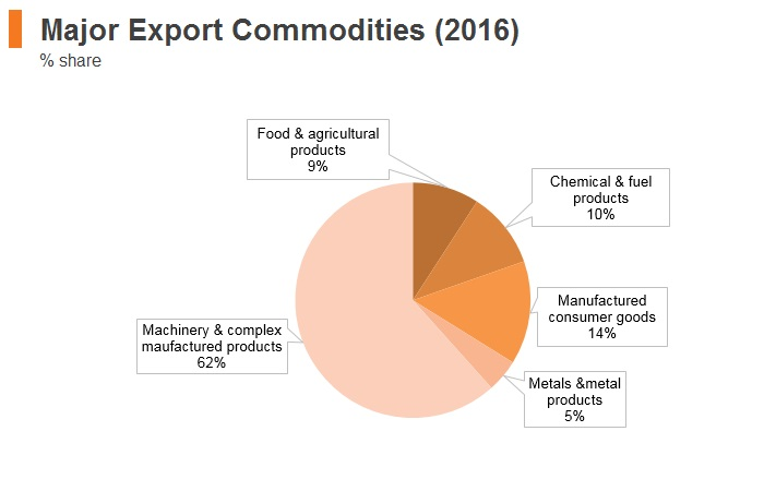 Graph: Hungary major export commodities (2016)