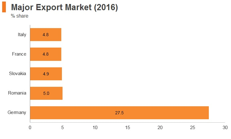 Graph: Hungary major export markets (2016)
