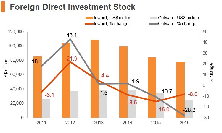 Graph: Hungary FDI stock