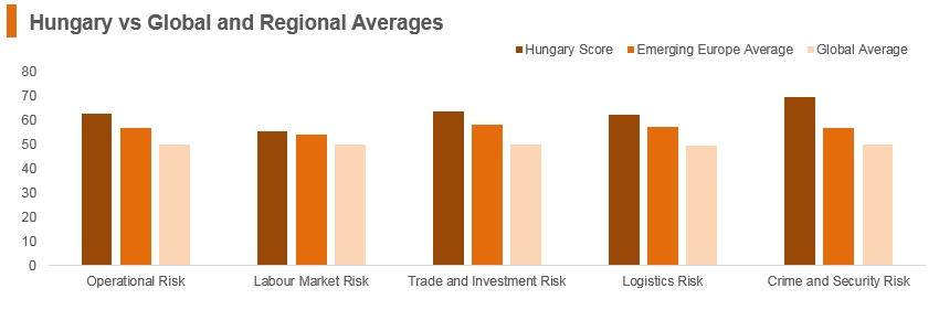 Graph: Hungary vs global and regional averages