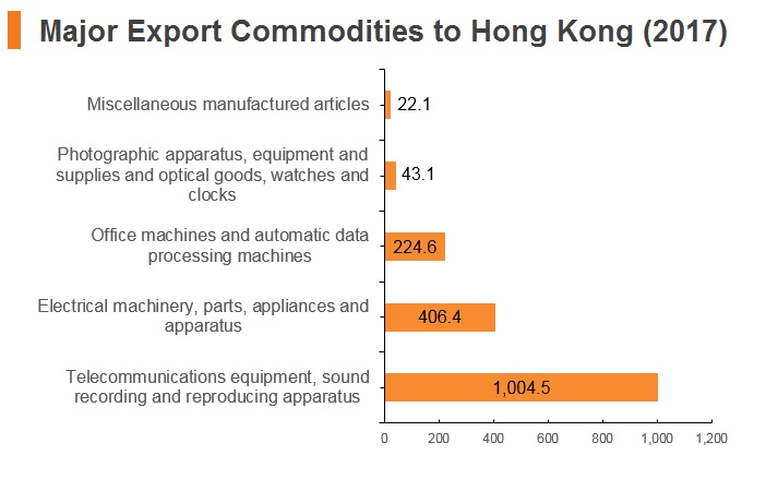 Graph: Hungary major export commodities to Hong Kong (2017)