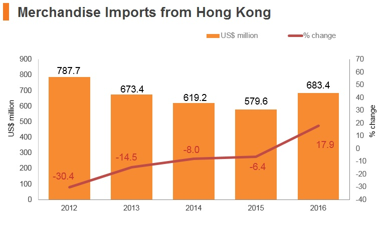 Graph: Hungary merchandise imports from Hong Kong