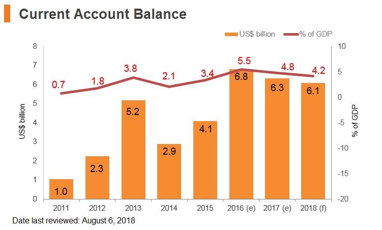 Graph: Hungary current account balance