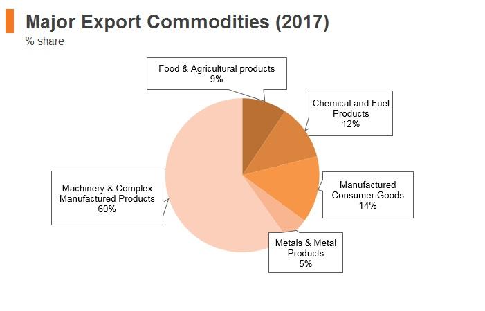 Graph: Hungary major export commodities to Hong Kong (2017)