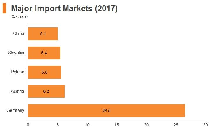 Graph: Hungary major import markets (2017)
