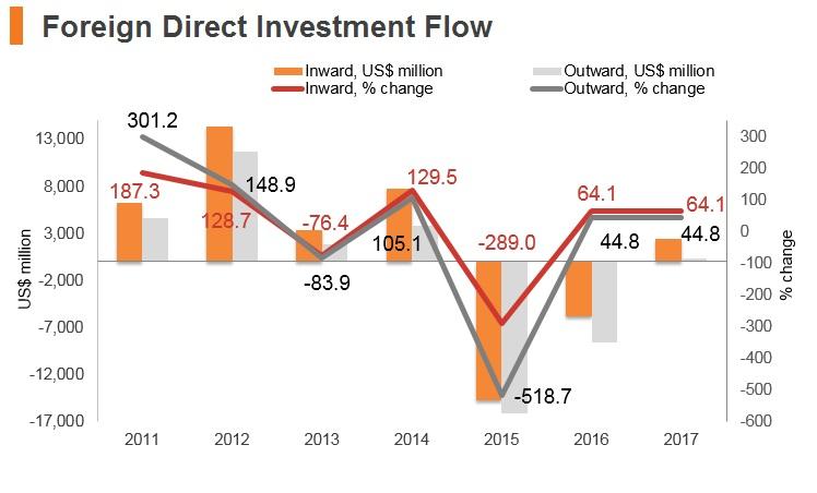 Graph: Hungary FDI flow
