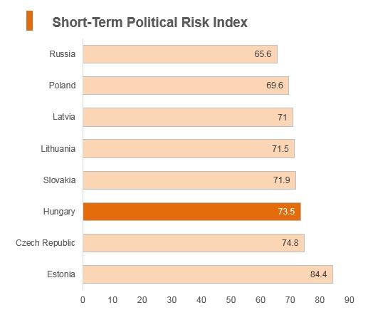 Graph: Hungary short term political risk index