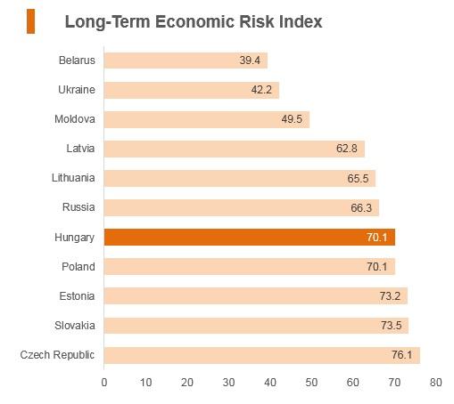Graph: Hungary long term economic risk index