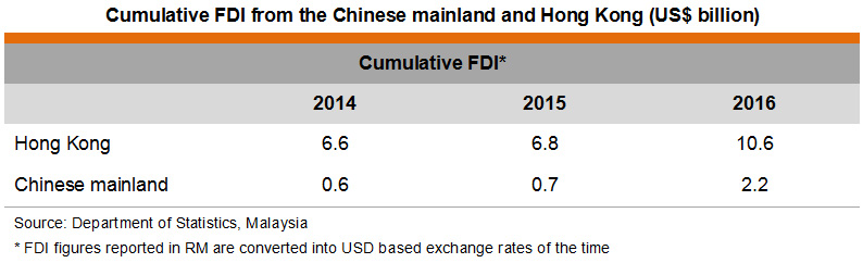 Table: Cumulative FDI from the Chinese mainland and Hong Kong (US$ billion)