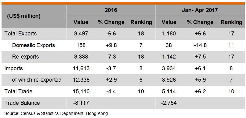 Table: Hong Kong Trade with Malaysia