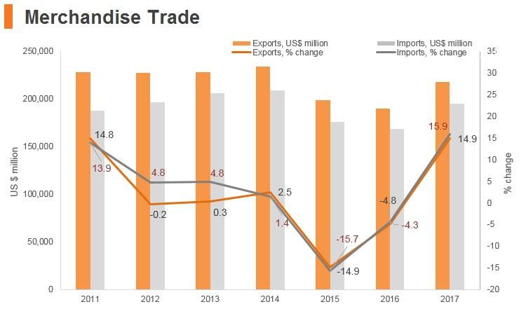 Graph: Malaysia merchandise trade