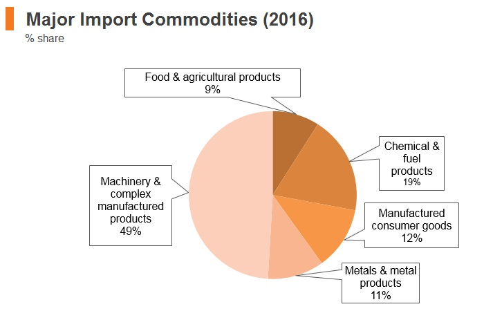 Graph: Malaysia major import commodities (2018)