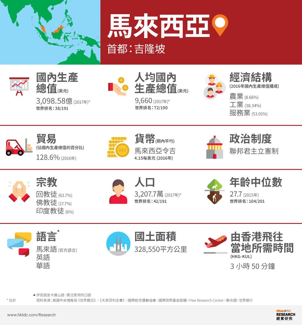 圖:馬來西亞概況