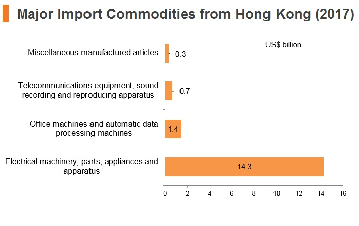 Graph: Malaysia major import commodities from Hong Kong (2017)