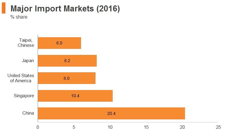 Graph: Malaysia major import markets (2016)