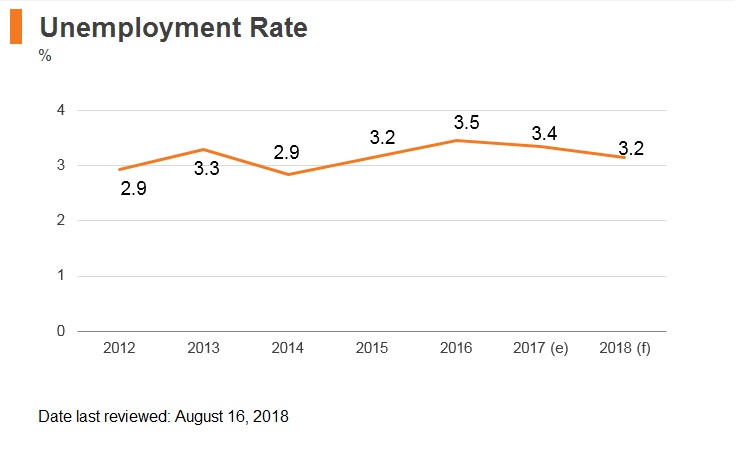 Graph: Malaysia unemployment rate