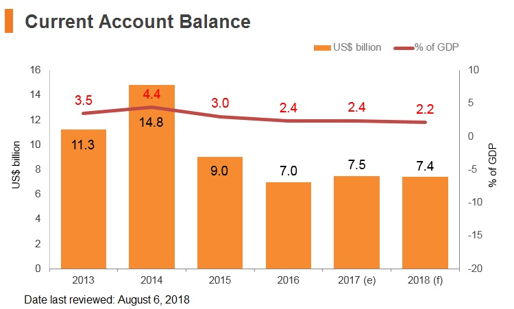 Graph: Malaysia current account balance