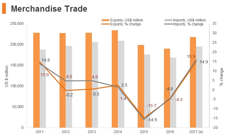 Graph: Malaysia merchandise trade