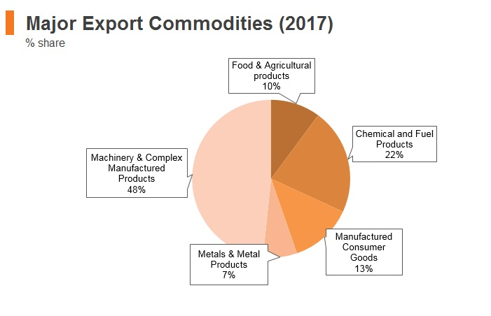 Graph: Malaysia major export commodities (2017)