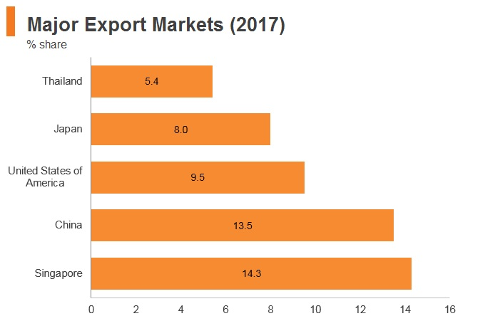 Graph: Malaysia major export markets (2017)