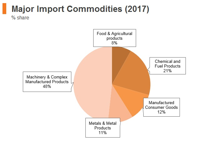 Graph: Malaysia major import commodities (2017)
