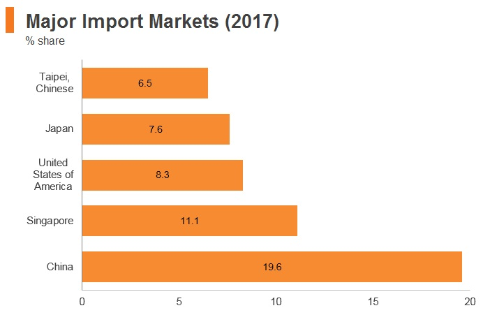 Graph: Malaysia major import markets (2017)